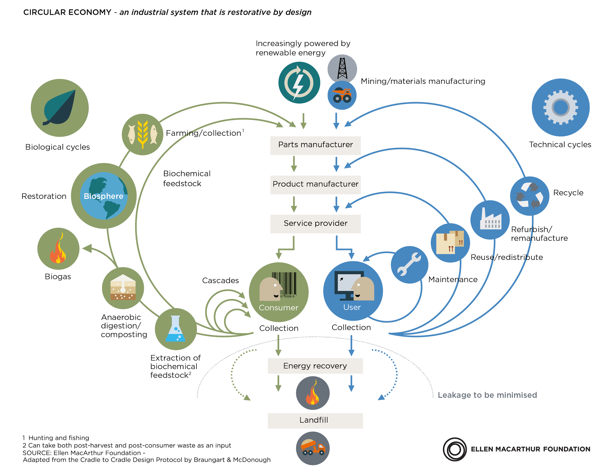Rethinking Plastics: an introduction to the 'New Plastics Economy'